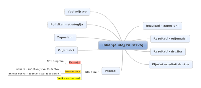 Primer_ brainstorming_Iskanje_Idej